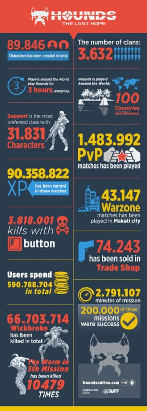 hounds-the-last-hope-infographic